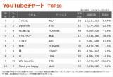 【YouTubeチャート TOP10】(2/19〜2/25)