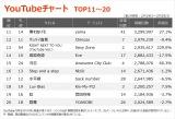 【YouTubeチャート TOP11〜20】(2/19〜2/25)