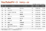 【YouTubeチャート TOP21〜30】(2/19〜2/25)