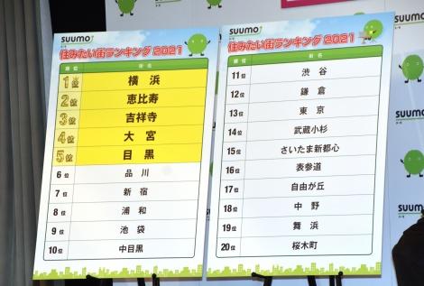 『SUUMO 住みたい街ランキング2021関東版』ランキング表(C)ORICON NewS inc.