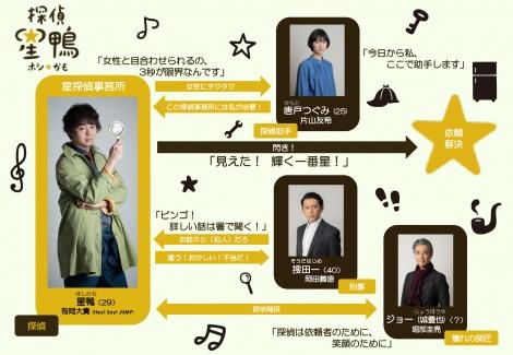 4月27日スタートのシンドラ『星☆鴨』相関図(C)NTV・J Storm