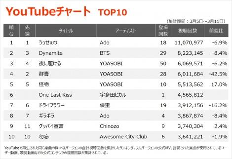 【YouTubeチャート TOP10】(3/5〜3/11)