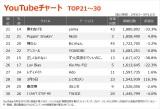 【YouTubeチャート TOP21〜30】(3/5〜3/11)