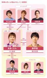 4月スタートの新ドラマ『着飾る恋には理由があって』の相関図(C)TBS