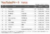 【YouTubeチャート TOP10】(3/19〜3/25)