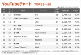 【YouTubeチャート TOP11〜20】(3/19〜3/25)