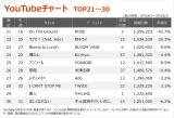【YouTubeチャート TOP21〜30】(3/19〜3/25)