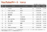 【YouTubeチャート TOP10】(3/26〜4/1)