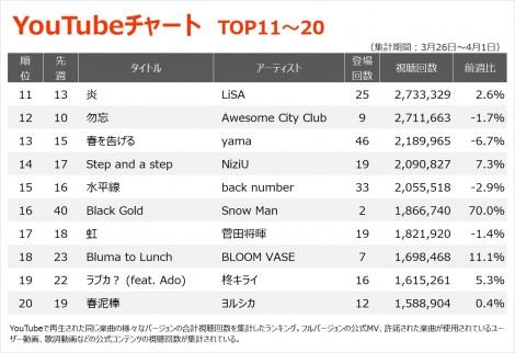 【YouTubeチャート TOP11〜20】(3/26〜4/1)