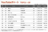 【YouTubeチャート TOP21〜30】(3/26〜4/1)