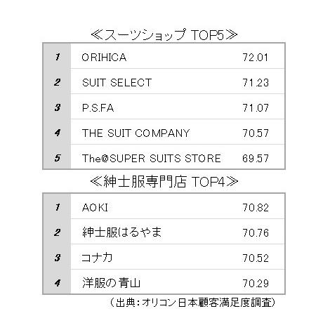 オリコン日本顧客満足度ランキング『スーツショップ/紳士服専門店』 (C)oricon ME inc.