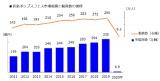 10年分の音楽ポップスフェス市場規模と動員数の推移