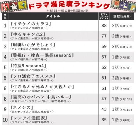 【ランキング表】月9『イチケイのカラス』が満足度首位の好スタート、フジ独走を追うテレ東