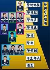 『桜の塔』権力争いの階級図