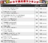 【ランキング表】フジと並ぶテレ東の奮闘ぶり! 北川景子主演の『リコカツ』(TBS系)順位は?