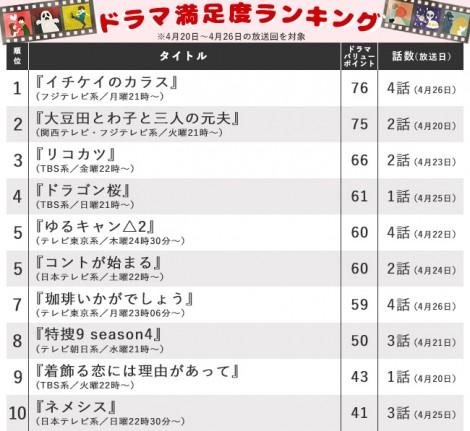 【ランキング表】首位を制したフジ月9、TBS日曜劇場『ドラゴン桜』初回放送の順位は?
