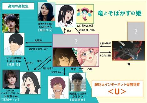 細田守監督最新作『竜とそばかすの姫』(2021年7月公開)相関図(C)2021 スタジオ地図