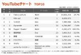 【YouTubeチャート TOP10】(4/2〜4/8)