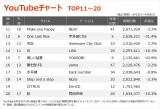 【YouTubeチャート TOP11〜20】(4/2〜4/8)