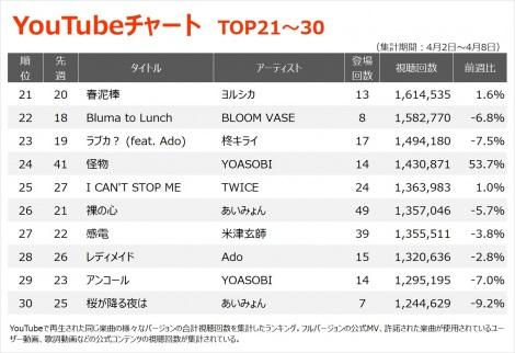 【YouTubeチャート TOP21〜30】(4/2〜4/8)
