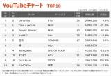 【YouTubeチャート TOP10】(4/23〜4/29)