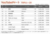【YouTubeチャート TOP11〜20】(4/23〜4/29)