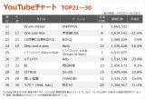 【YouTubeチャート TOP21〜30】(4/23〜4/29)