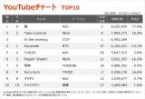 【YouTubeチャート TOP10】(4/30〜5/6)