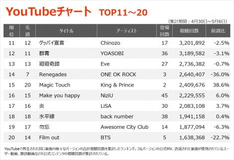 【YouTubeチャート TOP11〜20】(4/30〜5/6)