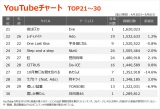 【YouTubeチャート TOP21〜30】(4/30〜5/6)