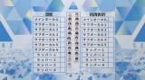 ファイナルステージで披露する2曲が決定=『PRODUCE 101 JAPAN SEASON2』#9