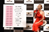 一日のルーティンを発表した倖田來未=プロデュースサプリメント『KILLER BURNER』発売記念イベント (C)ORICON NewS inc.
