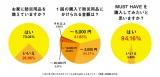 防災用品に関するアンケート調査結果(ファシル実施)