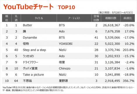 【YouTubeチャート TOP10】(5/28〜6/3)