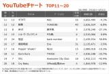 【YouTubeチャート TOP11〜20】(5/28〜6/3)