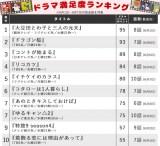 【ランキング表】松たか子と阿部寛、主演作のポイント差は? 菅田将暉、北川景子の追い上げも…