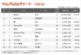 【YouTubeチャート TOP1〜10】(6/4〜6/10)