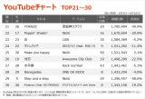 【YouTubeチャート TOP21〜30】(6/4〜6/10)