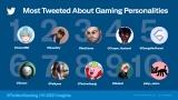 ツイッター社が2021年上半期「世界で話題になったゲーム関連の人物」を発表