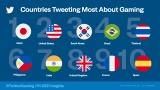 ツイッター社が2021年上半期「ゲーム関連のツイートが多かった国」を発表