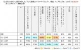 テレビ番組視聴方法(博報堂DYメディアパートナーズ メディア環境研究所の「テレビ番組視聴意識調査」より)