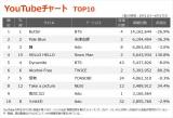 【YouTubeチャート TOP1〜10】(6/11〜6/17)