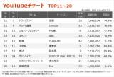 【YouTubeチャート TO11〜P20】(6/11〜6/17)
