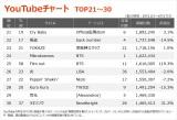 【YouTubeチャート TOP21〜30】(6/11〜6/17)