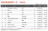 【YouTubeチャート】TOP3をBTSが独占 SixTONES「マスカラ」が急上昇