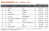 【YouTubeチャート TOP11〜20】(7/9〜7/15)
