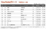 【YouTubeチャート TOP21〜30】(7/9〜7/15)