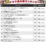 【表】し烈なランキング争いでテレ東が大奮闘! TBS日曜劇場の順位は?