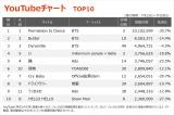【YouTubeチャート TOP10】(7/23〜7/29)