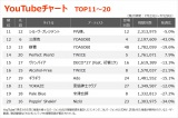 【YouTubeチャート】アジカン、THE FIRST TAKE披露の「ソラニン」初のTOP30入り